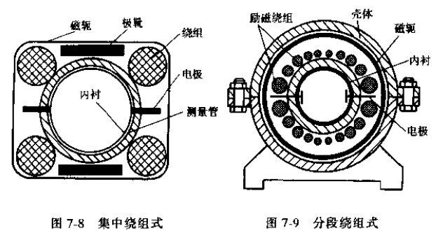 电磁流量传感器集中绕组式