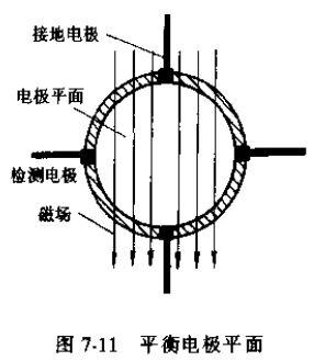 电磁流量传感器平衡电极平面图