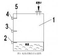 超声波液位计在石膏板制造过程中的液位测量与控制