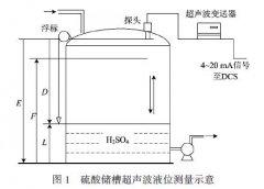 超声波液位计在硫酸槽液位测量结果偏差原因分析及解决措施