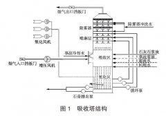差压主变送器等仪表在脱硫吸取塔液位测量方案中的应用案例说明