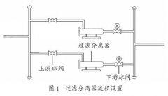 磁翻板液位计测量排污罐及过滤分离器液位检修调试过程中情况分析
