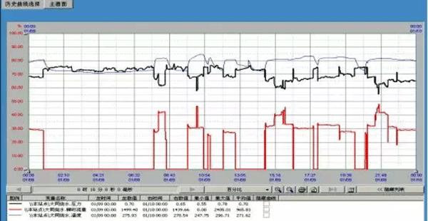 涡街流量计测量下限高于开车时的小流量的信号曲线