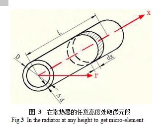 图 3  在散热器的任意高度处取微元段