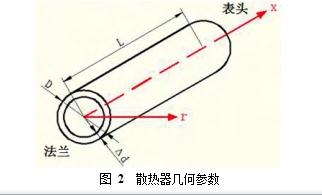 图 2  散热器几何参数
