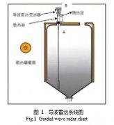 导波雷达液位计测量高温介质时散热器参数化设计方案先容