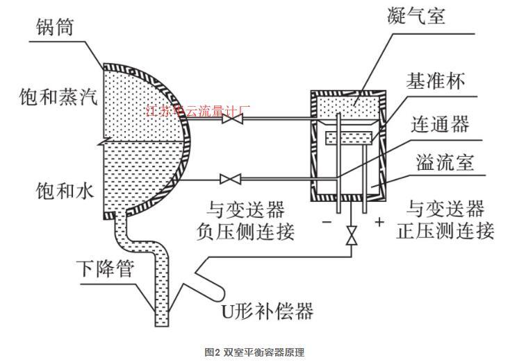 图2 双室平衡容器原理