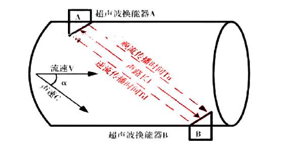 超声波流量计工作原理