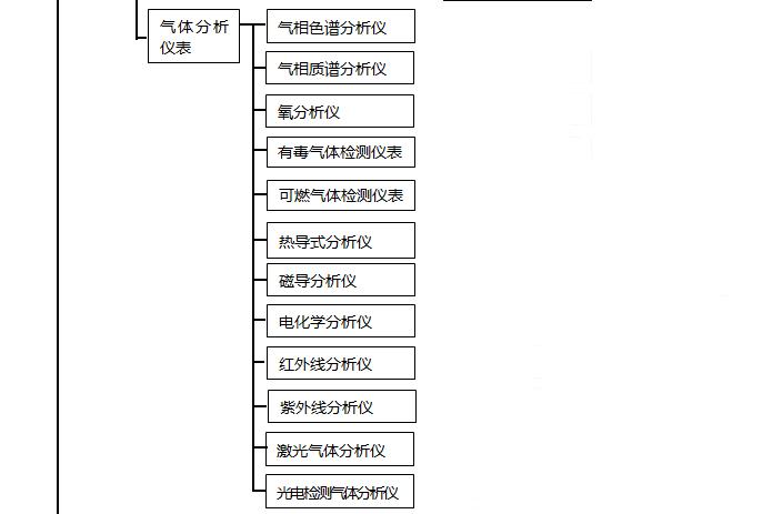 自动化仪表种类之气体分析仪表
