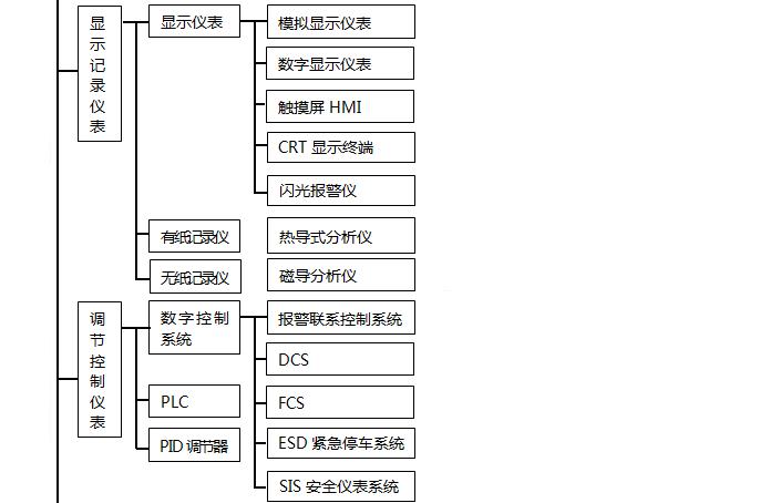 自动化仪表种类之调节控制仪表