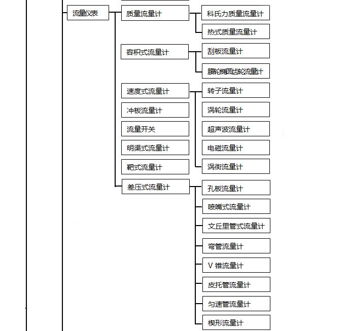 自动化仪表种类2