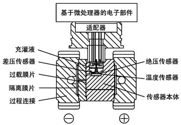 单晶硅微差压传感器结构示意图