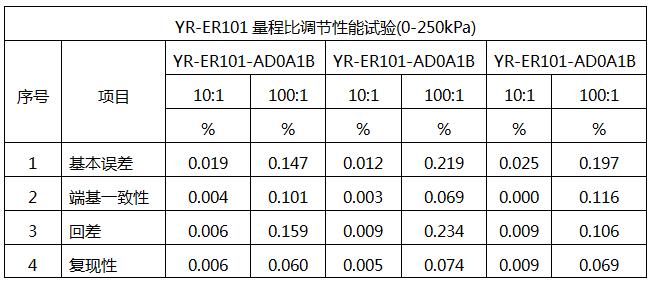 YR-ER101单晶硅差压变送器的量程比性能试验