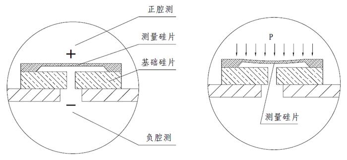 硅传感器结构图
