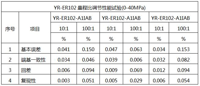 YR-ER102单晶硅压力变送器的量程比性能试验