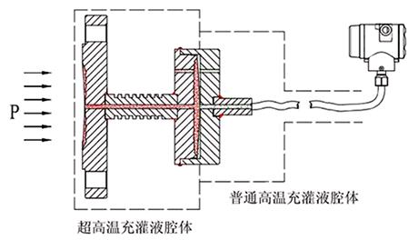 超高温远传结构原理图