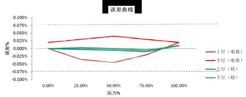 单晶硅压力变送器误差曲线例图