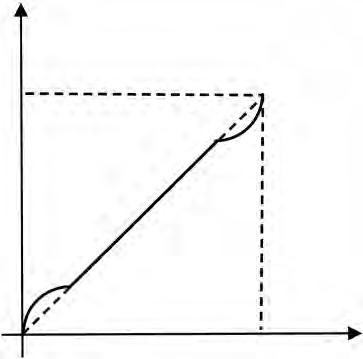 图5 垂直安装方案液位变化与差压的关系曲线.png