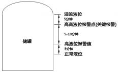 石化企业生产中的储罐液位高低报警设置有哪些规范及具体要求