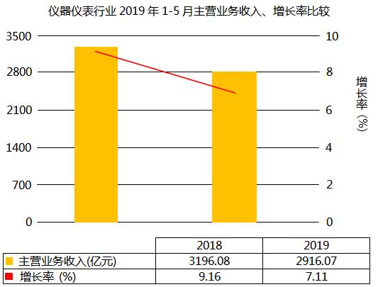 仪器仪表行业主营业务收入增长7.11%