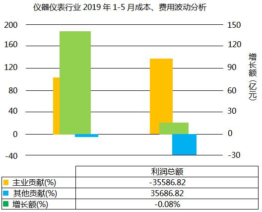 仪器仪表行业2019年1-5月利润总额波动分析