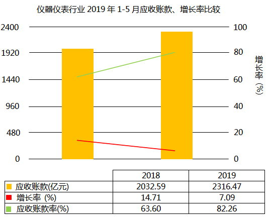 仪器仪表行业2019年1-5月应收账款增长7.09%
