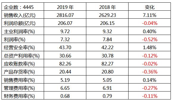 仪器仪表行业2019年1-5月经济运行状态