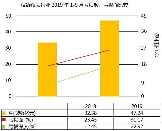 仪器仪表行业亏损面上升7.74个百分点