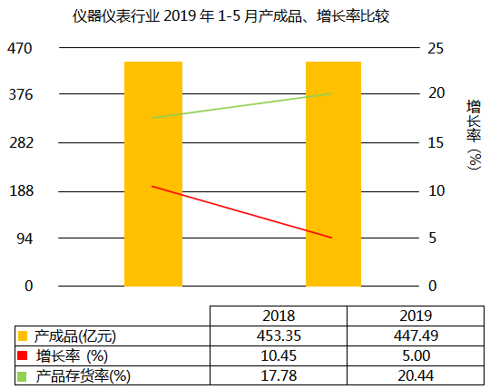 仪器仪表行业2019年1-5月产成品增长5.00%