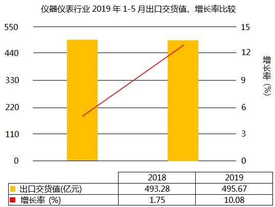 仪器仪表行业2019年1-5月出口交货值增长10.08%
