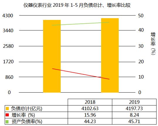 仪器仪表行业2019年1-5月负债增长8.24%