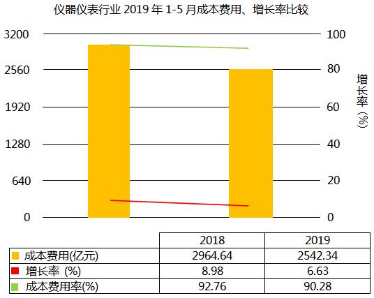 仪器仪表行业2019年1-5月成本费用上升6.63%