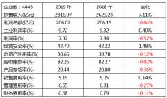 国内仪器仪表行业2019年1-5月的经济运行状态分析
