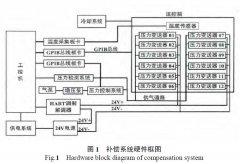 通过数据表详解关于扩散硅压力变送器的温度补偿方法