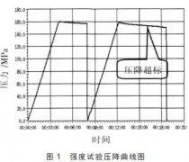 磁翻板液位计在静水压试验中需要注意的常见问题及应对措施