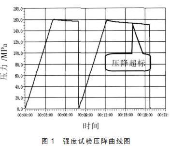 强度试验压降曲线图