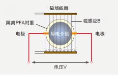 智能电磁流量计实现对超低速流量测量的手段与方法