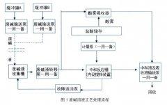 磁翻板液位计在含碱废水处理自动化设计中应用案例说明