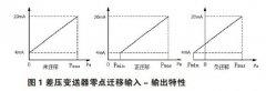 关于差压液位变送器零点校验及迁移问题的分析与说明