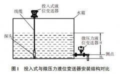 微压力投入式液位变送器在二次供水应用中的优缺点分析