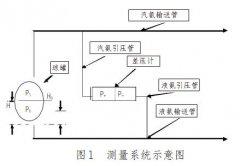 差压液位变送器在甲醇厂液氨储罐液位精确测量的应用方案先容