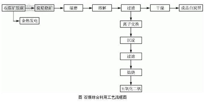 石煤综合利用工艺流程图