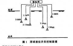 采用超声波液位计和浮球液位开关联动实现水泵控制方案先容