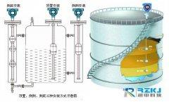 浮球液位计产品特点及所选用材质的差别