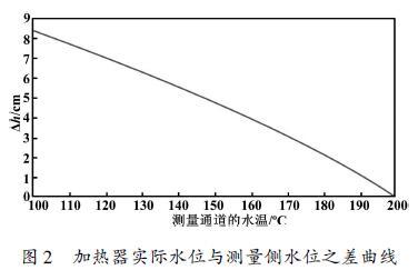加热器实际水位与测量侧水位之差曲线