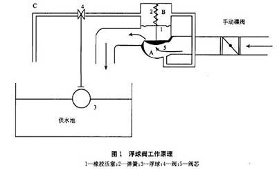 浮球控制器