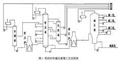 双法兰液位变送器在减压蒸馏塔液位测量失灵改造方案中的应用分析