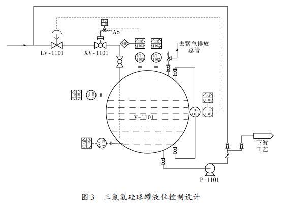 差压液位变送器及液位控制示意图