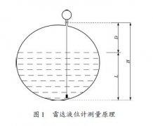 差压液位变送器等液位计在氯硅烷球罐液位测量中的选型引导及控制设计