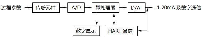 智能变送器基本结构原理图